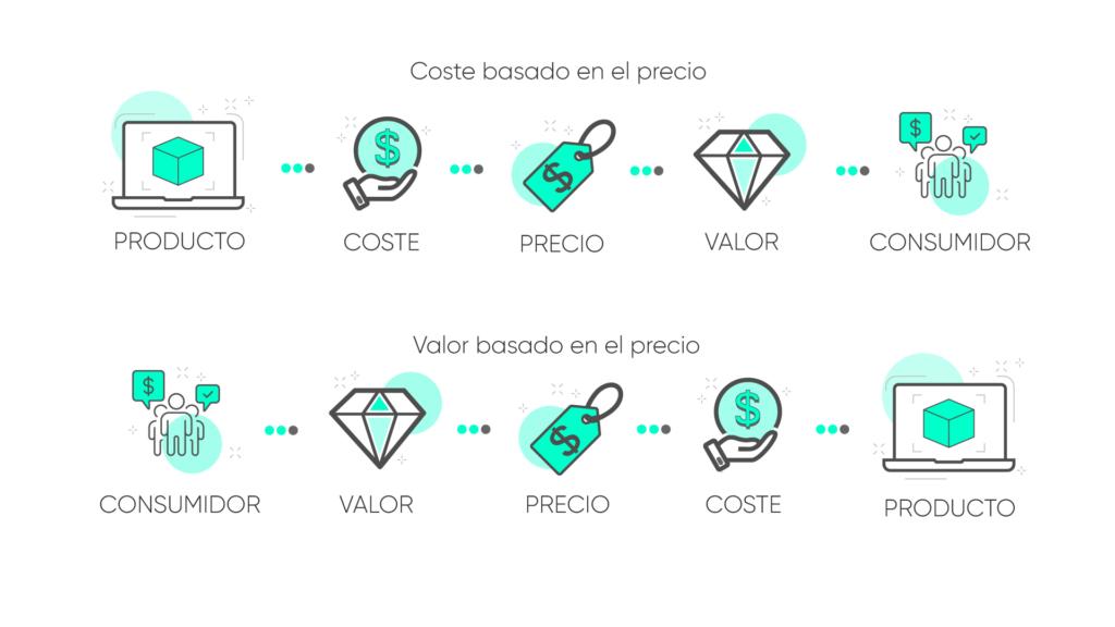 tabla coste basado en el precio