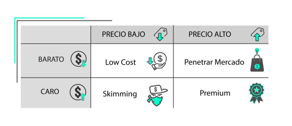 tabla precios alto/bajo/caro/barato